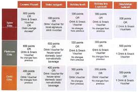 ihg reward chart what are ihgs welcome benefits by tier level