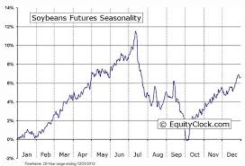 Corn Seasonal Chart Corn Soybeans Futures Seasonality Charts The Globe And Mail