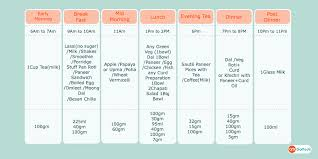 Dialysis Patient Diet Chart Diet For Dialysis Patient It Help You To Manage The