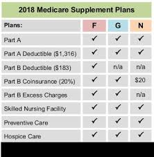 Medicare Supplement Chart Of Plans Illinois Medicare Supplement Plans