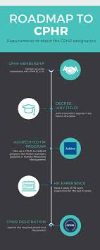 Human Resources Management Diploma Online Hrm Diploma Ashton College