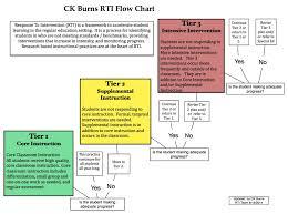 Rti Behavior Flow Chart Rti Flowchart Ck Burns Rti Website
