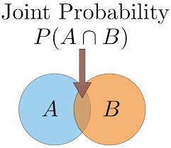 Types Of Probability Probability Concepts Explained Introduction Towards Data