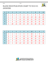 Blank Multiplication Chart 0 10 Blank Multiplication Chart Up To 10x10