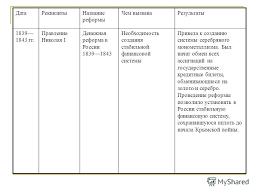 Презентация на тему Денежные реформы План Сущность виды и  11 ДатаРеквизитыНазвание реформы Чем вызванаРезультаты