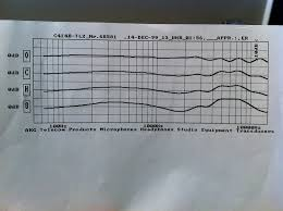 Akg C414 B Uls Frequency Response Chart C414 Frequency Response Disparity Gearslutz