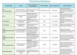 Infant Reflex Integration Chart Primitive Reflexes Chart Primitive Reflexes Motor