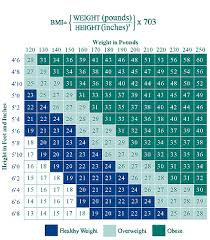 True To Life Height Weight Chart For Men Over 60 Mens Ideal