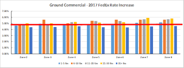 The Fedex 2018 Rate Increase A Deeper Dive Logistics