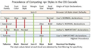 cascade style sheet internet explorer adding user styles wikibooks open books for an