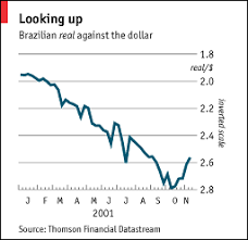 Brazil Real Currency Chart Brazil The Economist