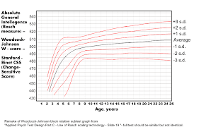 Stanford Binet Score Chart Mindspace Minds Basis Converting Iq At A Given Age To An