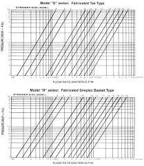 Pressure Drop Chart Pressure Drop Curves For Fabricated Strainers Fabrotech