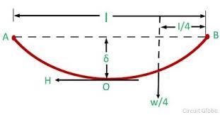 Calculation Of Sag Tension In Transmission Line For