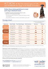 Downloadable Pdf Of Vetmedin Dosage Chart