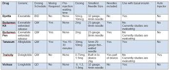 Drug Classification Chart Adorable GLP44 Agonist Medications Chart