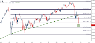 Technical Forecast For Dow S P 500 Dax Ftse 100 And Nikkei