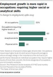 Skills For Employment Changes In The American Workplace