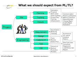 Project Action Plan Template Excel 3 Planning Engineering Systems