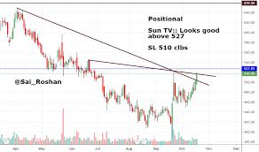Suntv Stock Price And Chart Nse Suntv Tradingview India