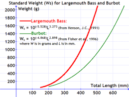 Largemouth Bass Age Chart Standard Weight In Fish Wikipedia