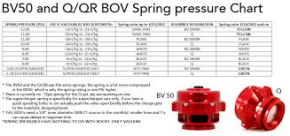 Will A Bov Spring Change Affect My Tune Or Afr