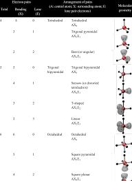 Molecular Geometries Cont Download Table