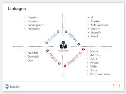 Retail perspective - social media intelligence (9-28-11)