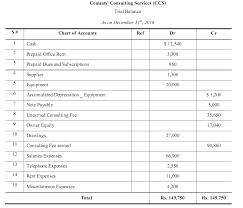 Accounting Worksheet I Format I Accountancy Knowledge