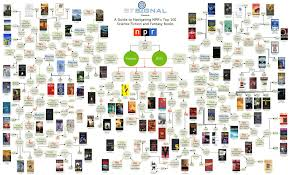 Npr 100 Sci Fi And Fantasy Novels Flow Chart Fantasy