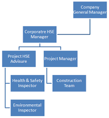 Company Fire Brigade Organizational Chart Hse Department Construction Company In Basra