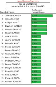 BLANGO Last Name Statistics by MyNameStats.com