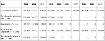 Straight Line Method For Depreciation Biggsreview South African School Accounting Depreciation