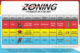 Heart Zones Zoning Fitness In A Blink Wall Chart