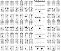 C Shape Barre Chord Chart Barre Chord Shapes Chart Accomplice Music