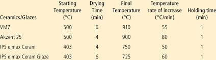 Ivoclar Classic Firing Chart Firing Procedures Of The Dental Ceramics And Glazes