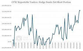 Hedge or profit from long or short positions. Hedge Funds Were Net Short Cme Bitcoin Futures Going Into This Downturn Cftc Report Shows