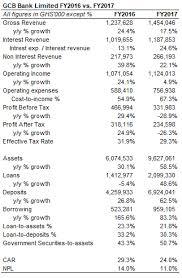Gcb Personal Loan Chart Doobia Com Ghanas No 1 Financial Portal Stocks Mutual