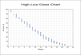 Unistat Statistics Software High Low Close Chart In Excel
