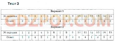 ➄ ГДЗ решебник тесты по русскому языку класс автор Груздева 4 Итоговый тест по программе 7 го класса 4 Контрольный тест