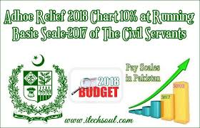 Basic Pay Chart 2018 Pakistan Adhoc Relief 2018 Chart 10 On Running Basic Scale 2017 Of