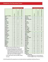 Download A Pdf Of The Essential Oil Dilution Chart From The