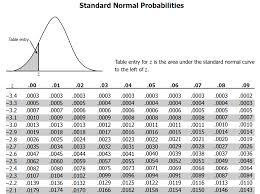 Z Score Chart Printable 66 Explicit Z Score Normal Distribution Table