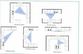 Image of: Deluxe Kitchen Layouts And Design
