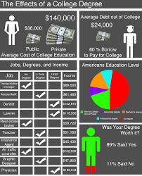 college degree importance what is the importance of a college so