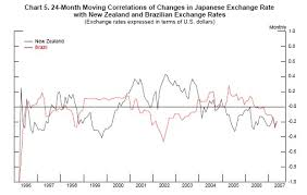Frb What Can The Data Tell Us About Carry Trades In
