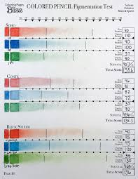 Best Worst Pigmented Colored Pencils