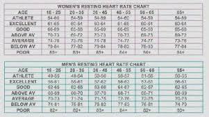 Blood Pressure And Heart Rate Chart By Age Whats Considered Dangerously High Blood Pressure Whats