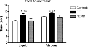 Differences In Oesophageal Bolus Transit Between Patients With And ...