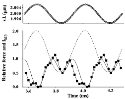 Proceedings of the physiological society fullcircle im3 signal during sinusoidal length oscillations continuous line calculated to
